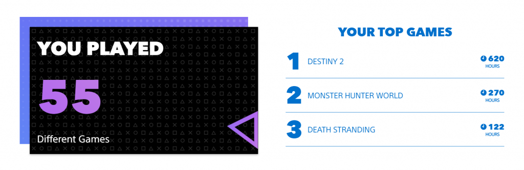 Check Out Your 2019 Game Stats for PlayStation